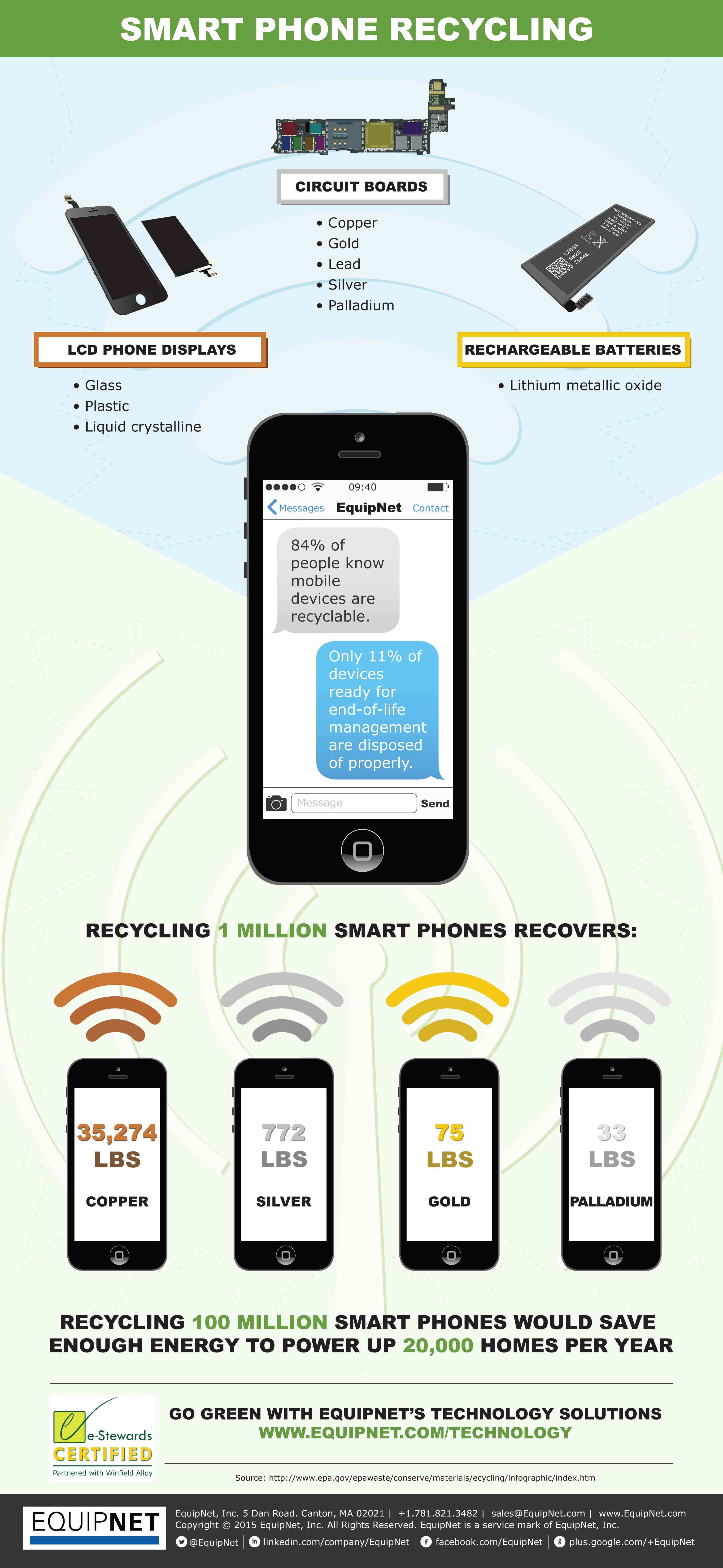 TechSolutions_SmartPhoneRecycling_R2