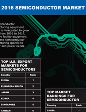 semiconductor export market