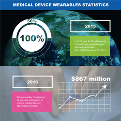 medical device infographic